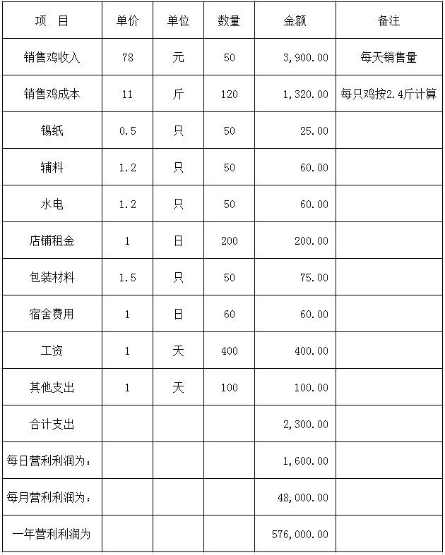 窑鸡开店收支分析表.jpg